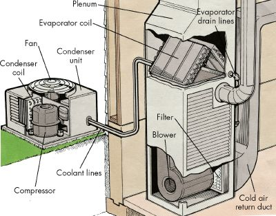 Air conditioning installation - HVAC installation