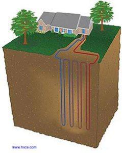 Why Geothermal